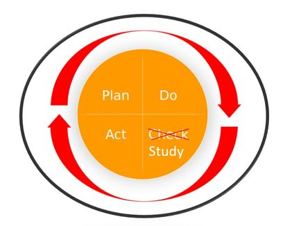 Don't check, study! Why the Deming cycle should be referred to as PDSA